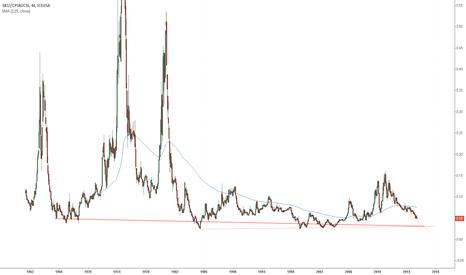 SB1!/CPIAUCSL: Sugar Adjusted by inflation.