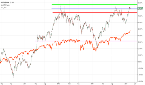 BANKNIFTY: Time for a run to new life time highs ?