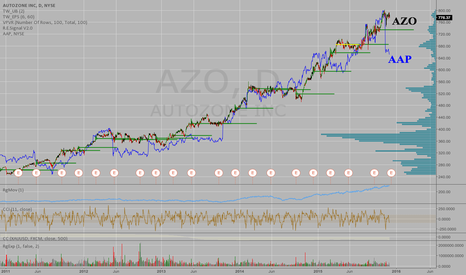 AZO: Pairs Trade - AZO a sell and AAP a buy