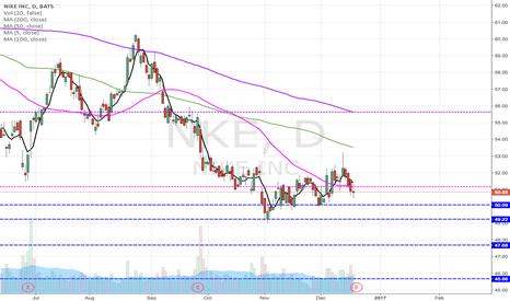 NKE: NKE underperforming.