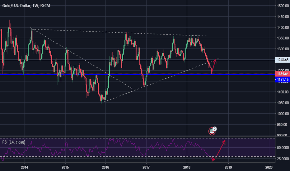 XAUUSD: Gold going back home