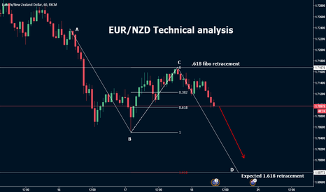 EURNZD: EUR/NZD technical analysis