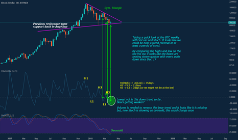 BTCUSD: BTC - Bears loosing steam?