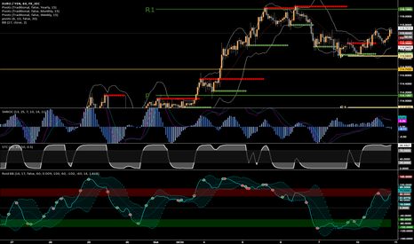 EURJPY: EJ SHORT FROM 115.60 ~ 116.16
