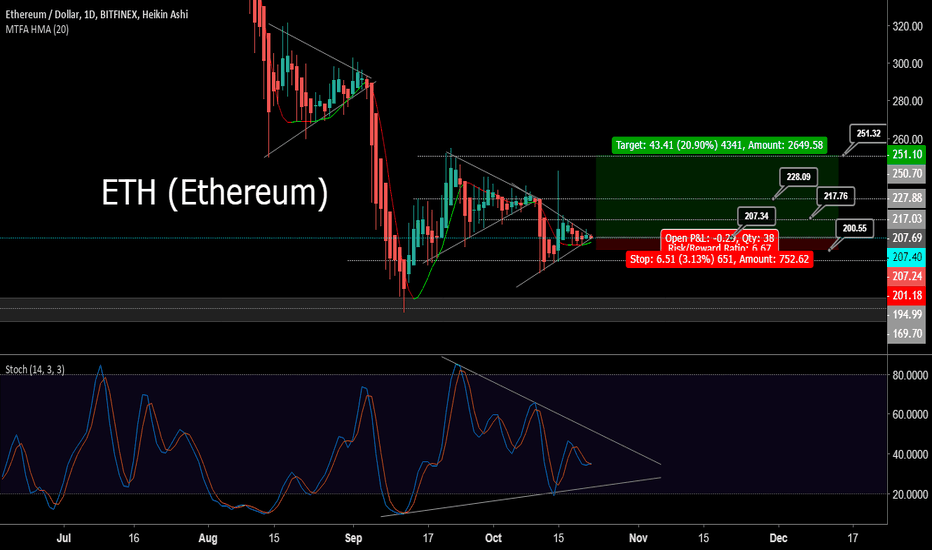 ETHUSD: ETH/USD  Triangle Time For Long From 207 USD and Enjoy Profit