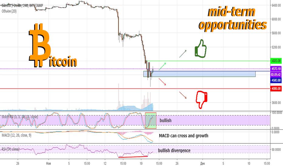 BTCUSD: Состояние Bitcoin после сильного падения 📉