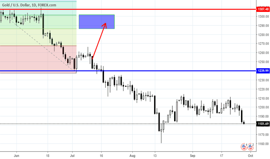 XAUUSD: Range trading: Gold and Oil as for 09/28/2018