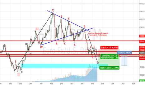 EURUSD: THIS IS A LONG TERM IDEA FOR EURUSD