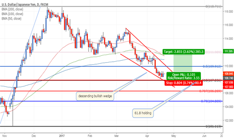 USDJPY: Decending bullish wedge & 618