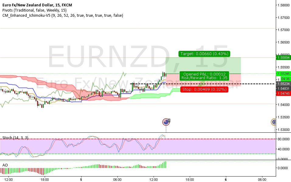 eurnzd 15 min - trend - fail