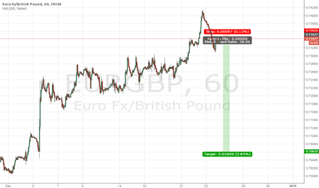 EURGBP: Pound strength Euro Weakness, Sell High