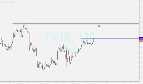 TWTR: TWITTER buy opportunity