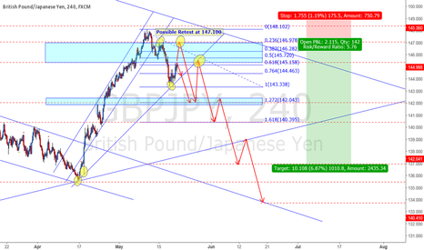 GBPJPY: GBPJPY waiting for a SELL