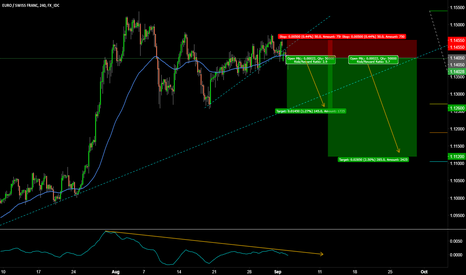 EURCHF: EURCHF SELLL THE BREAKOUT