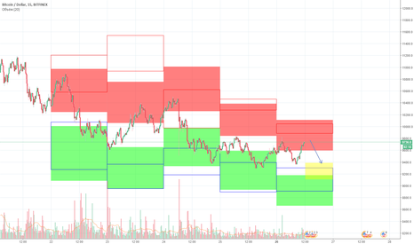 BTCUSD:  Downtrend until the end of the day, based on machine learning