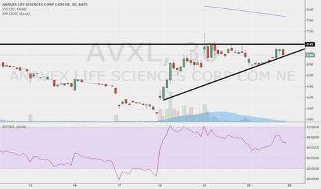AVXL: Ascending triangle? $AVXL