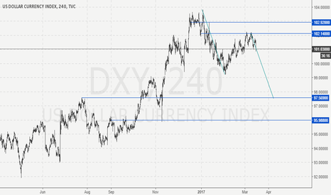 DXY: Bearish flag pattern - dollar - dxy