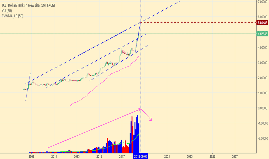 USDTRY: USD/TRY MOUNTHLY CHART