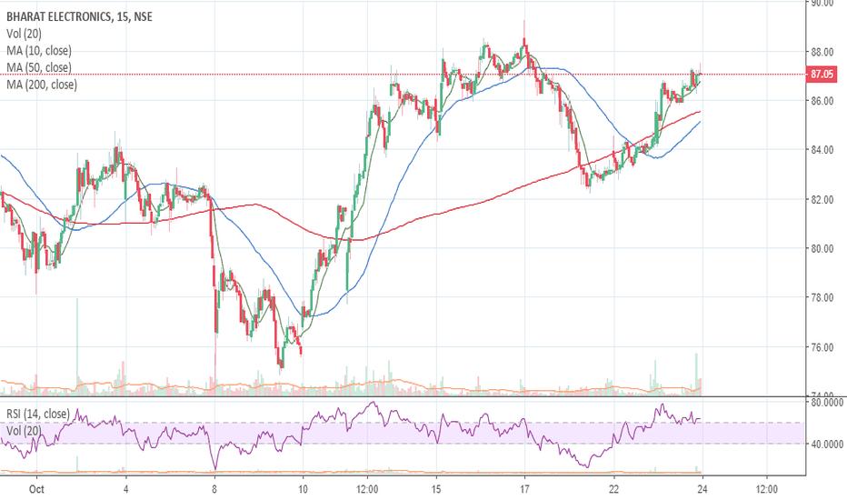BEL: BEL - Buy above 88.5 Target of 93 ( Intraday )