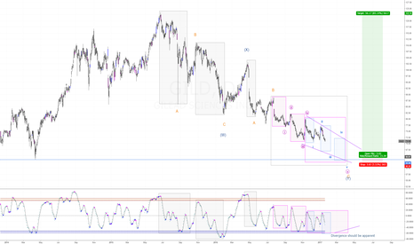 GILD: GILD may be ending a WXY pattern
