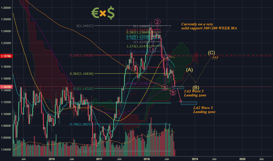 EURUSD: EURO/$(Breakdown)-Are the Impulsive downtrend waves completed?