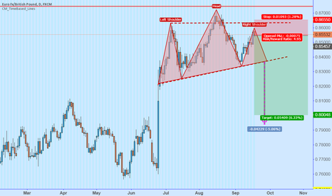 EURGBP: Short EURGBP - H&S forming in Supply Zone