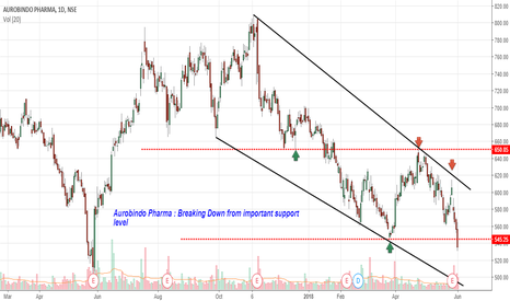 AUROPHARMA: Aurobindo Pharma : Breaking Down from important support level