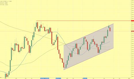 CVX: Goldpreis korrigiert ausgehend von oberer Trendkanallinie