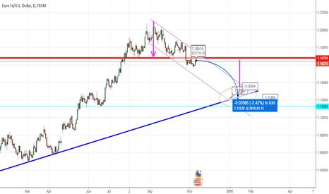 EURUSD: Everyting is clear
