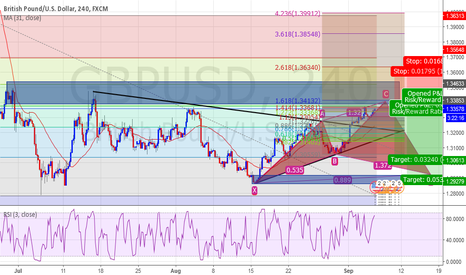 GBPUSD: GBP/USD Sell Or PO Limit Sell??