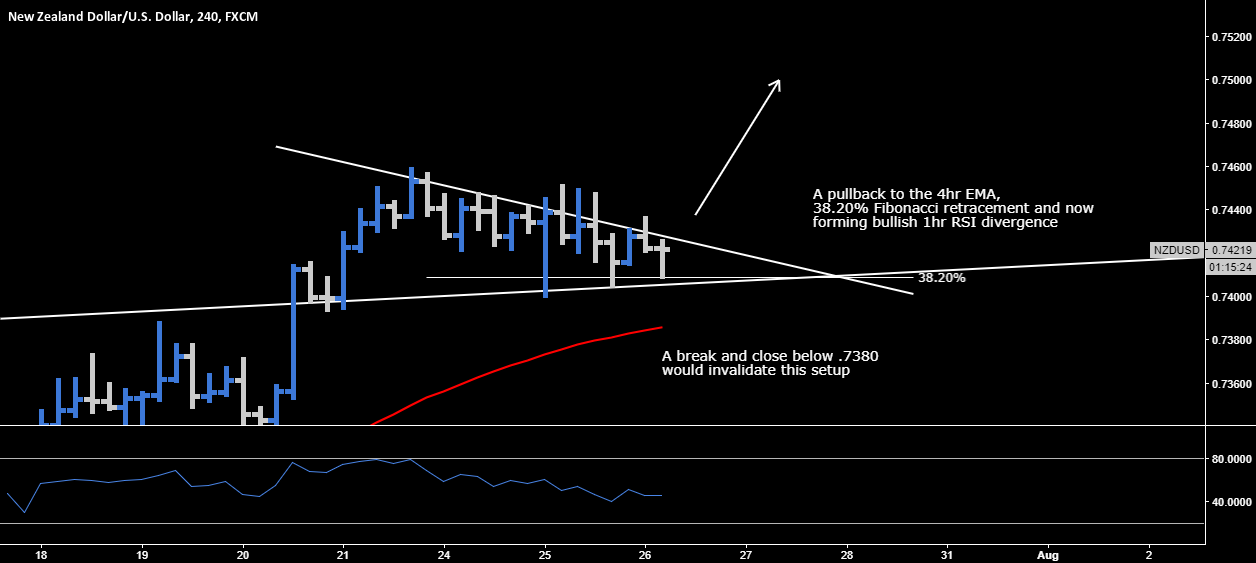 NZD.USD > Long Opportunity