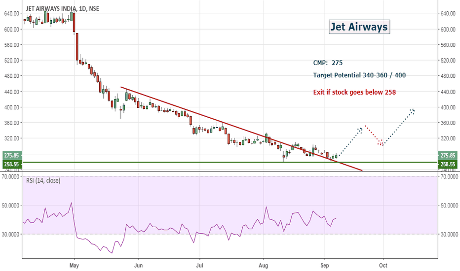 JETAIRWAYS: Jet Airways: Will it rise again...???