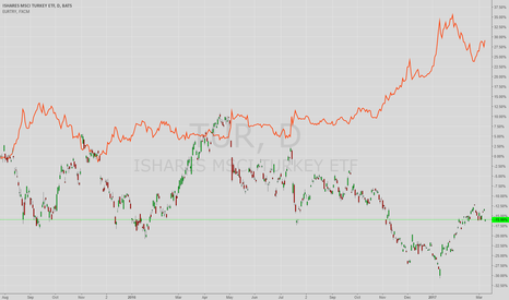 TUR: Turkish Equities Correlation with EURTRY