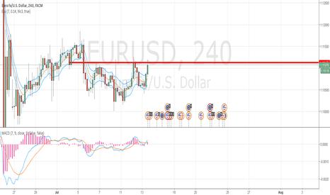 EURUSD: Eur/Usd... sell