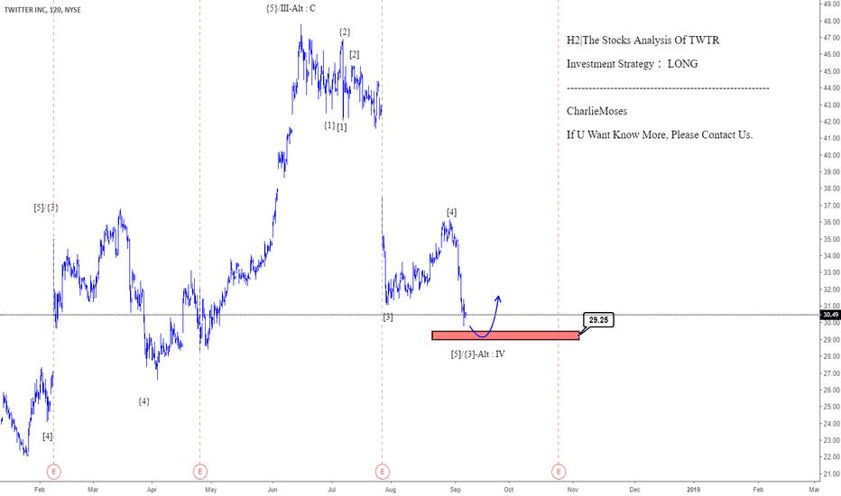 TWTR: H2 The Stocks Analysis Of TWTR