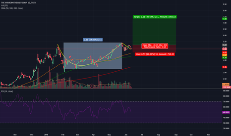 THCX: THCX cup and handle formation