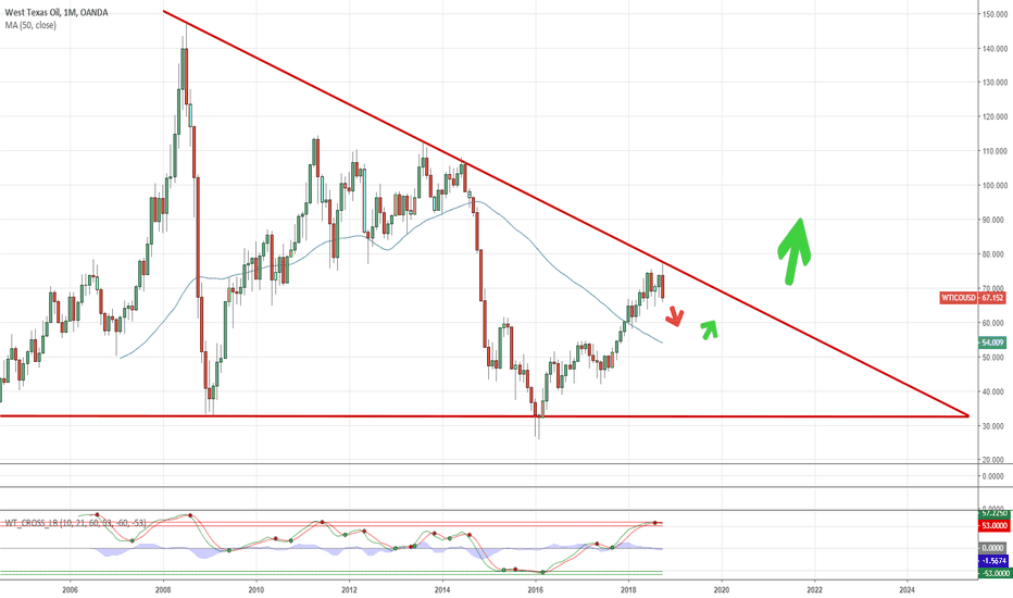 WTICOUSD: WTI $ could be in for more short-term suffering b4 NEW HIGHS!