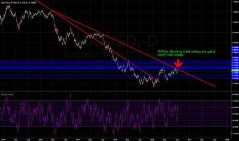 AUDUSD: Short AU idea