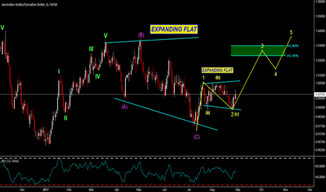 AUDCAD: AUDCAD - ONE VERY CHOPPY PAIR HAS BEEN TAMED..I THINK