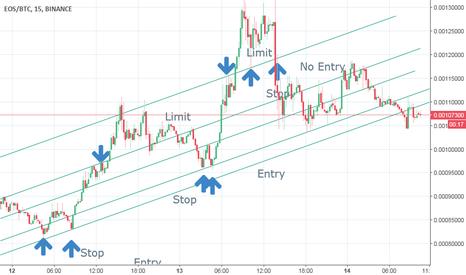 EOSBTC: Stop Management using trend lines
