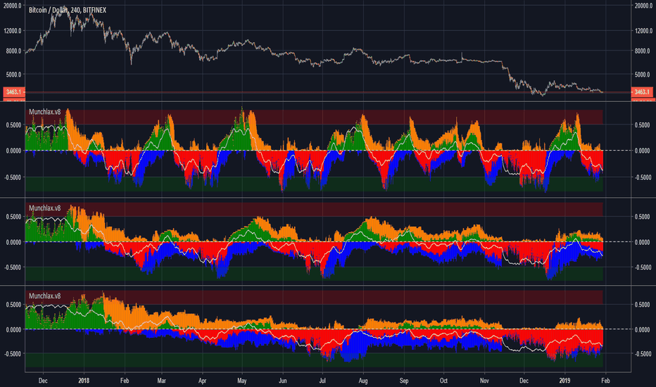 BTCUSD: BTCUSD ->DEEPLY inside the red phase