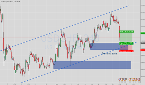 USDCHF: Long USDCHF at Demand zone
