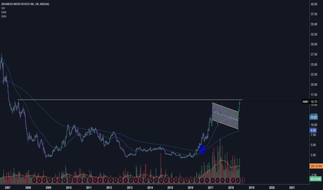 AMD: 11 year trend line 16.19, bullish