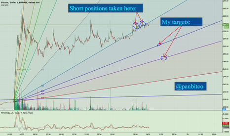 BTCUSD: Targets for short position short-term.
