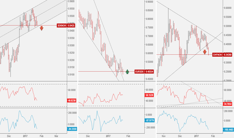 SEKNOK: EURSEK: Bullish + Correlation