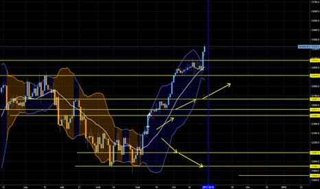 DE30EUR: Dax 30, encore et toujours un trading de niveau
