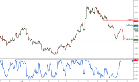 GBPUSD: GBPUSD approaching profit target, time to start selling