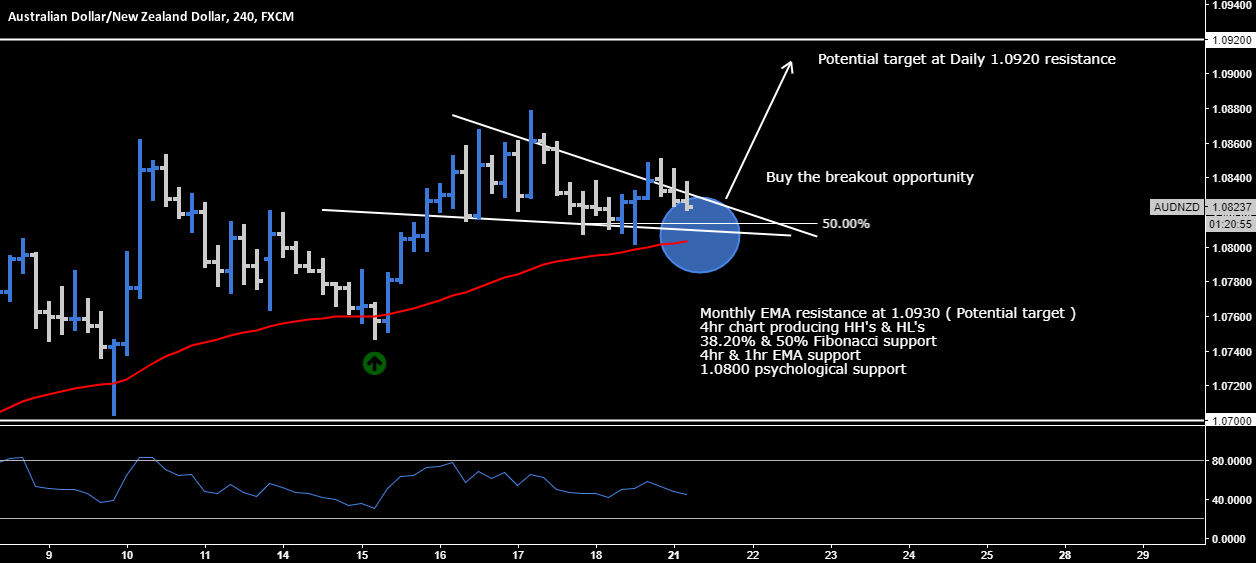 AUD.NZD > Buy The Breakout