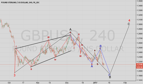 GBPUSD: GBP USD Wave count
