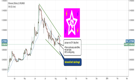 ETHBTC: Short ETH because of the current trend.